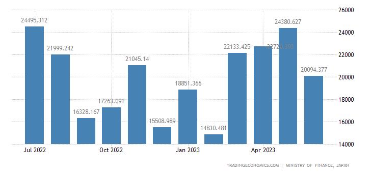 Japan Exports of Blooms, Billets, Slabs & Sheet Bars
