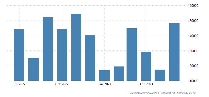 Japan Exports of Busestrucks & Special Purpose Lorries