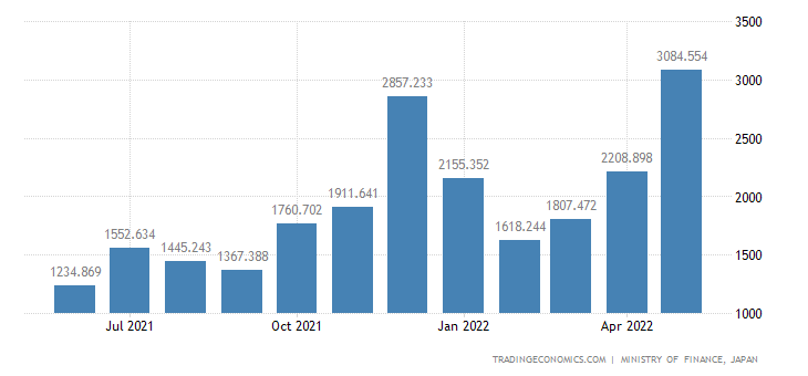 Japan Exports of Chemical Fertilizers