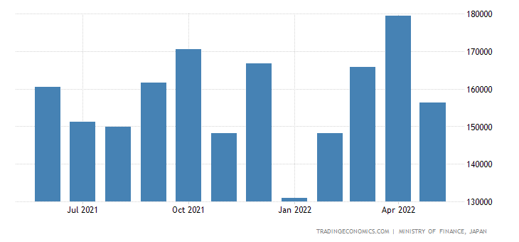 Japan Exports of Chemical Materials & Products Nes
