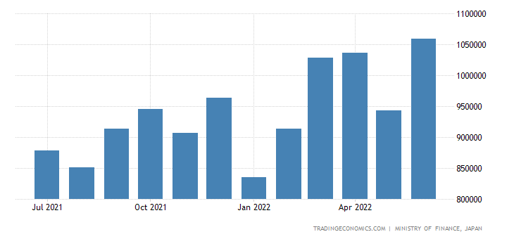 Japan Exports of Chemicals