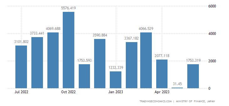 Japan Exports of Coal, Coke & Briquettes