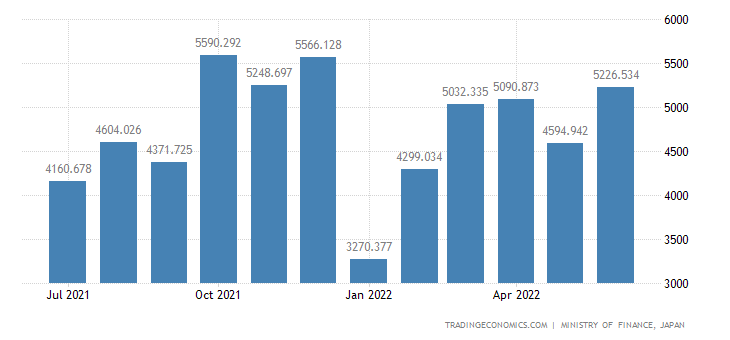 Japan Exports of Coffee,tea,cocoa & Spices