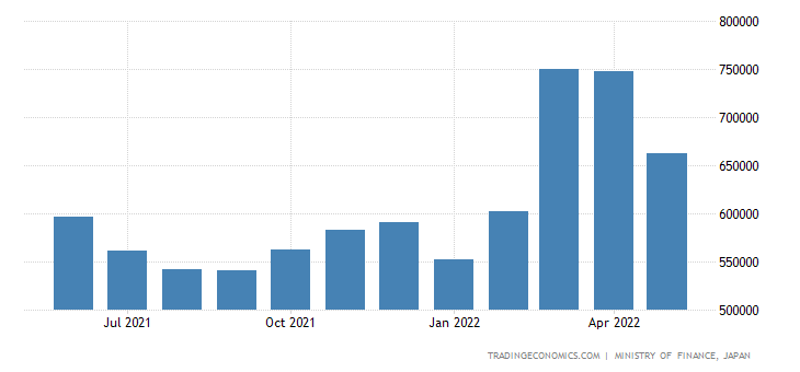 Japan Exports - Commodities & Transactions Not Classified