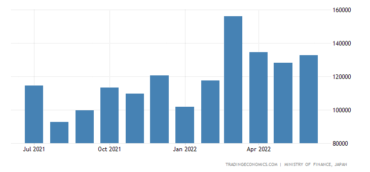 Japan Exports of Construction Machines