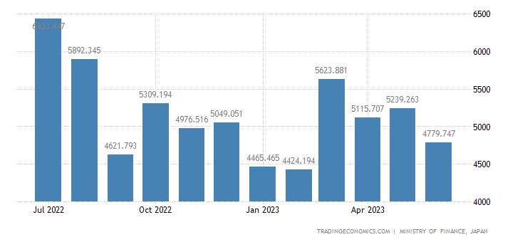 Japan Exports of Crude Fertilizers & Crude Minerals