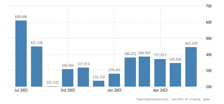 Japan Exports of Discontinuous Viscose Rayon Fibres