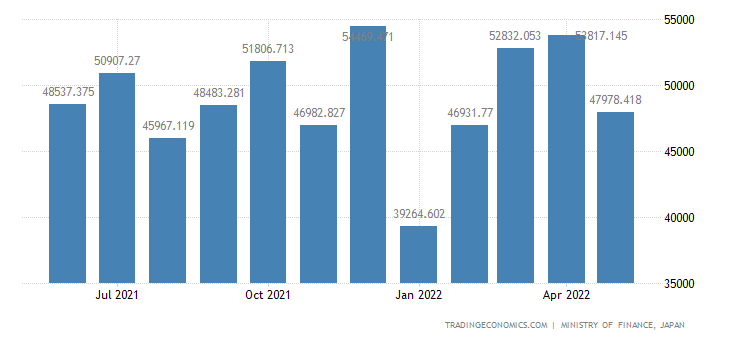 Japan Exports of Dyeing Tanning & Colouring Materials
