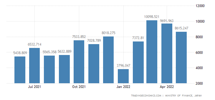 Japan Exports of Electric Generators