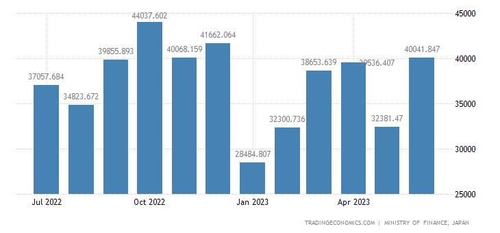 Japan Exports of Electric Motors