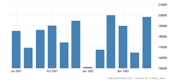 Japan Exports of Electrical Apparatus