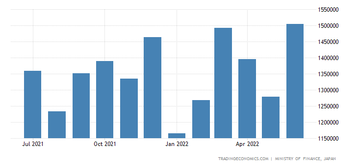 Japan Exports of Electrical Machinery