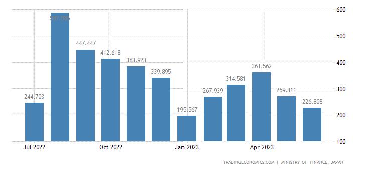 Japan Exports of Envelopes, Notebooks & Similar Paper