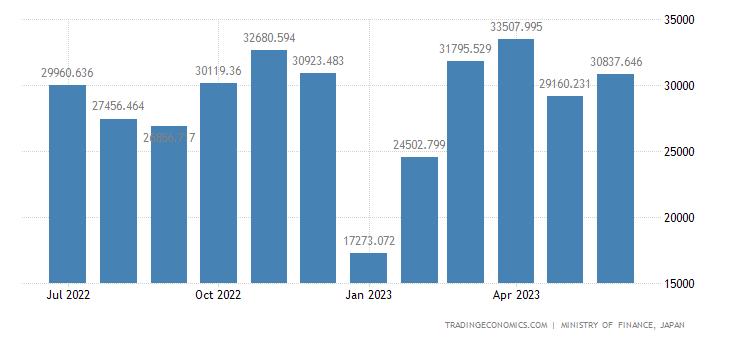 Japan Exports of Fish & Fish Preparations