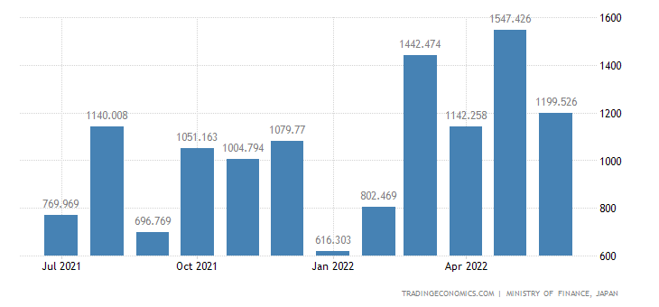 Japan Exports of Fixed Vegetable Oils & Fats