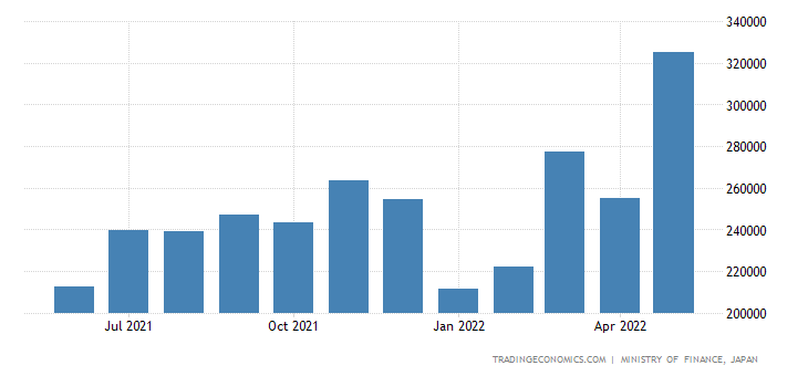 Japan Exports of Flat-rolled Iron On Steel Prds.