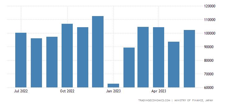 Japan Exports of Foodstuff
