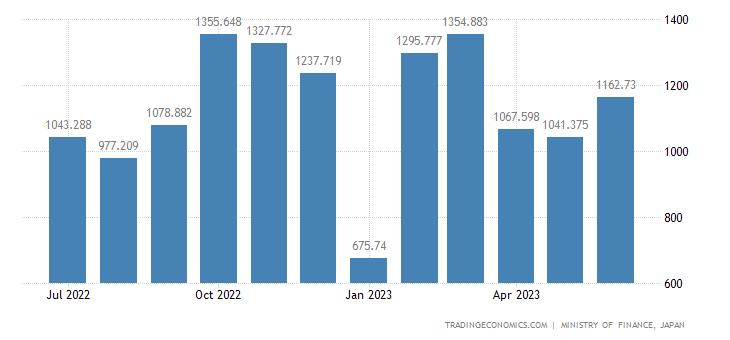 Japan Exports of Footwear
