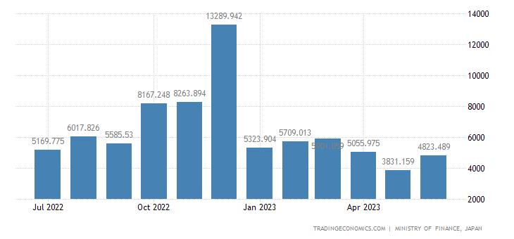 Japan Exports of Fruit & Vegetables
