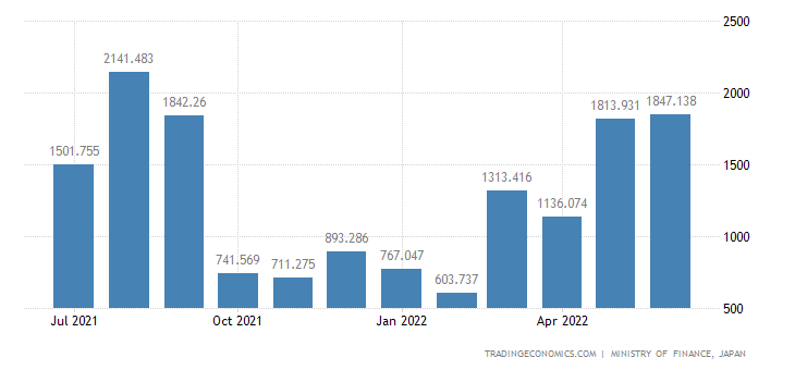 Japan Exports of Gas,natural & Manufactured