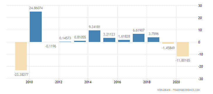 japan exports of goods and services annual percent growth wb data