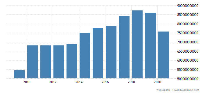 japan exports of goods and services constant 2000 us dollar wb data