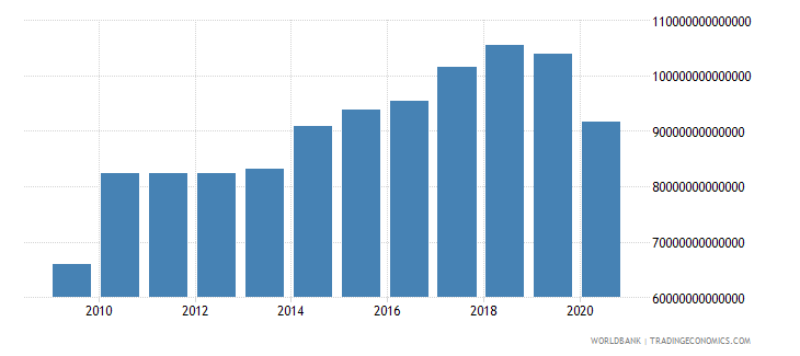 japan exports of goods and services constant lcu wb data