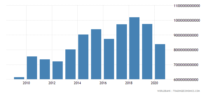 japan exports of goods and services current lcu wb data