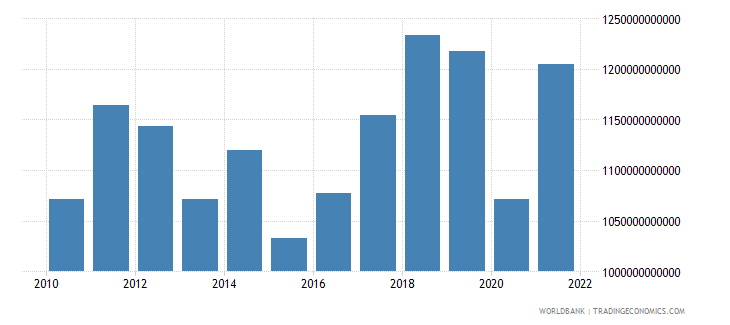 japan exports of goods services and income bop us dollar wb data