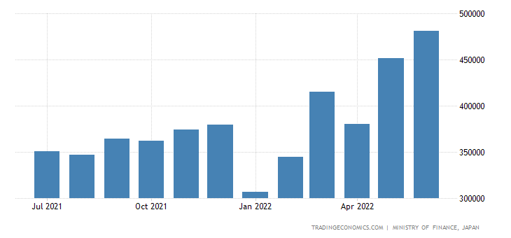 Japan Exports of Iron & Steel Products