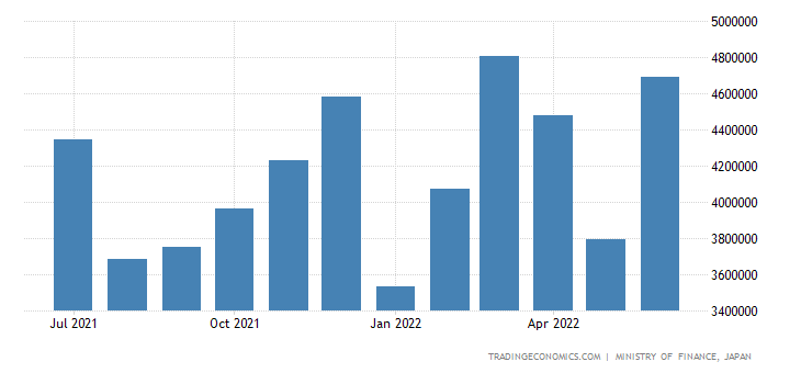 Japan Exports of Machinery & Transport Equipment