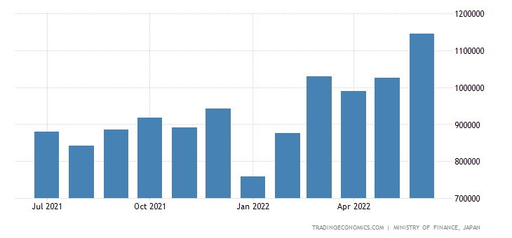Japan Exports - Manufactured Goods Classified Chiefly By Materials