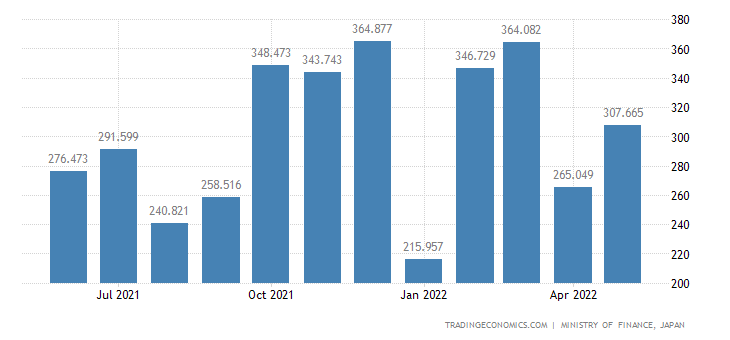 Japan Exports of Melamine Resins