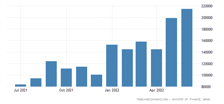 Japan Exports of Mineral Fuels
