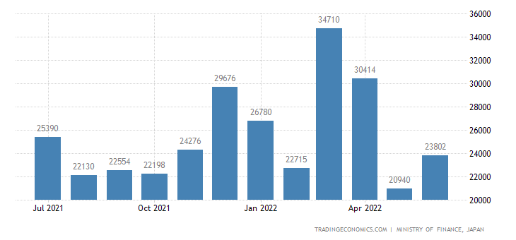Japan Exports of Motorcyclesautocycles & The Like