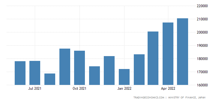 Japan Exports of Non-ferrous Metals