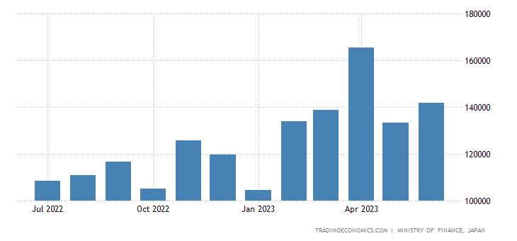 Japan Exports of Non Monetary Gold