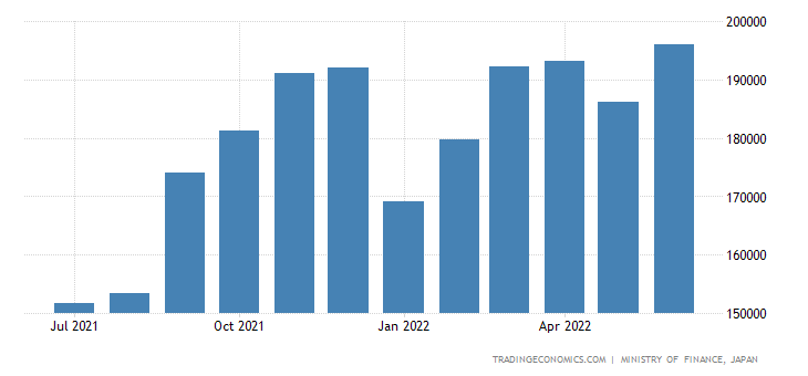 Japan Exports of Organic Chemicals