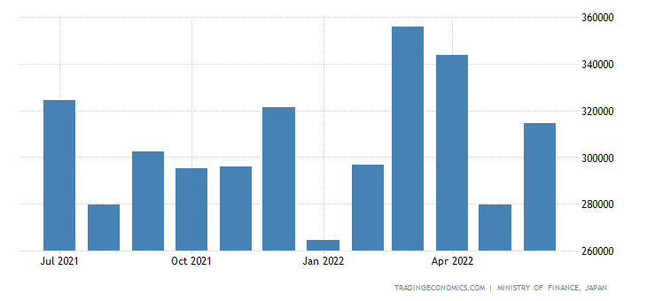 Japan Exports of Parts of Road Motor Vehicles Excl.cycl