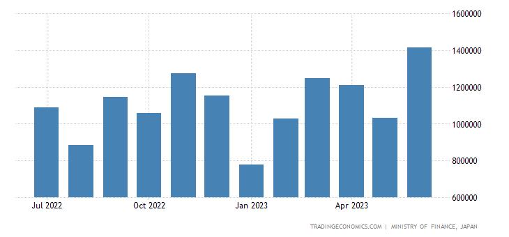 Japan Exports of Passenger Cars
