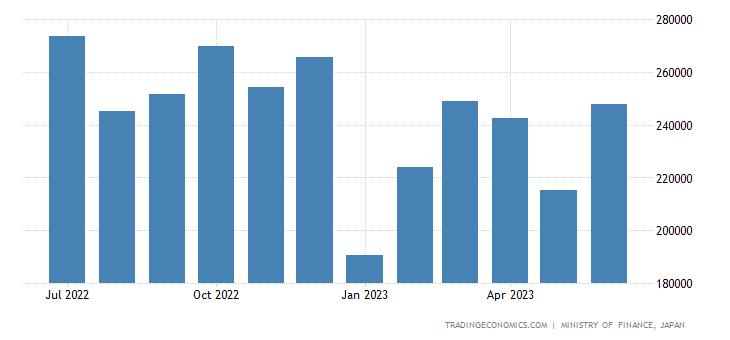 Japan Exports of Plastic Materials