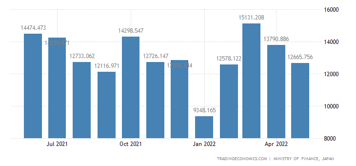 Japan Exports of Polyethylene