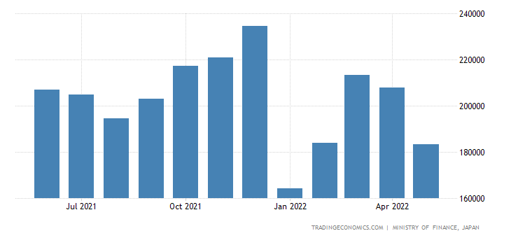Japan Exports of Precision Instruments