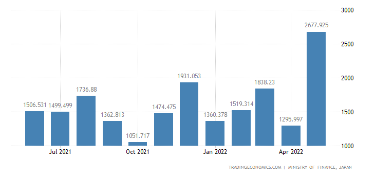 Japan Exports of Processed Oils & Fats, Waxes