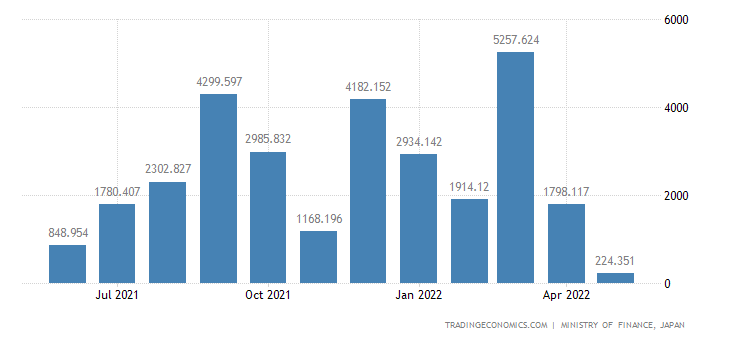 Japan Exports of Rails