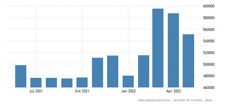 Japan Exports of Re Exports of Goods