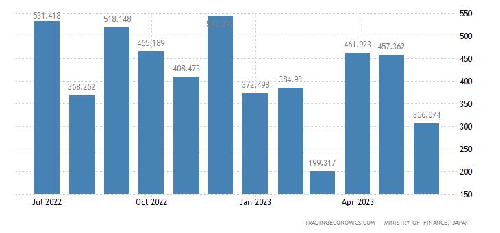 Japan Exports of Refrigerators & Parts