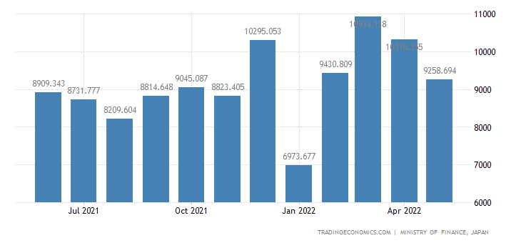 Japan Exports of Rubber Materials