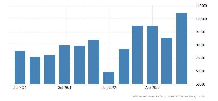 Japan Exports of Rubber Products