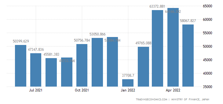 Japan Exports of Rubber Tires & Tubes